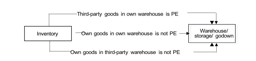 Instance of warehouse or storage as PE