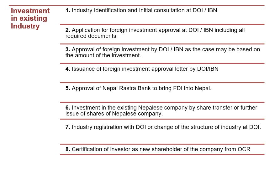 Procedure for investing in an existing Industry in Nepal