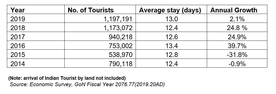 Tourists arrival data of Nepal