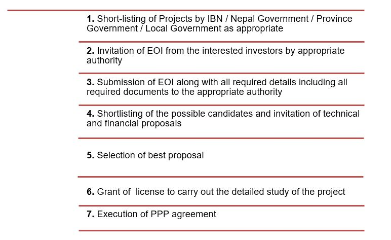 Procedure for investing in Infrastructure Projects under PPP model
